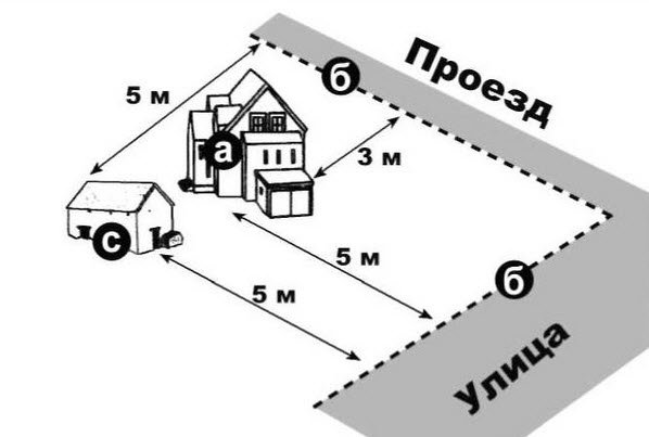Нормы расстояния гаража от забора
