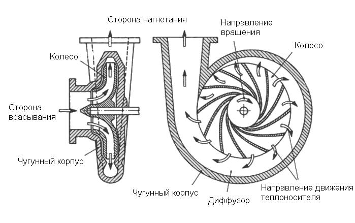 Циркуляционный насос с сухим ротором