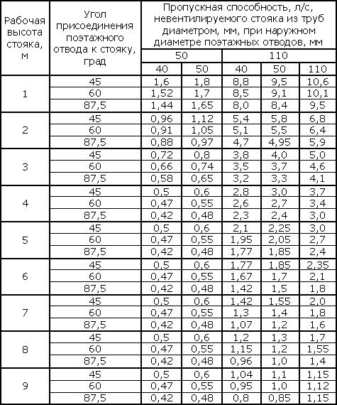 пропускная способность трубы, таблица