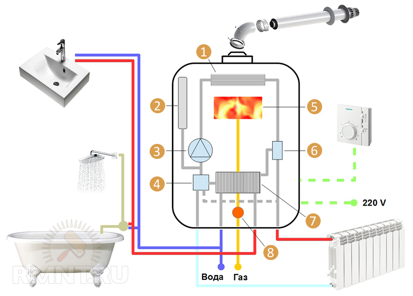 What are two-plan wall gas boilers. How to choose a gas wall-mounted ...